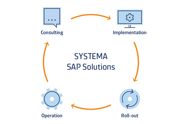 SAP Manufacturing Consulting and Services