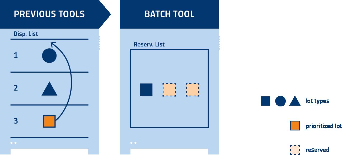 Dispatch List: Smart Batch Processing