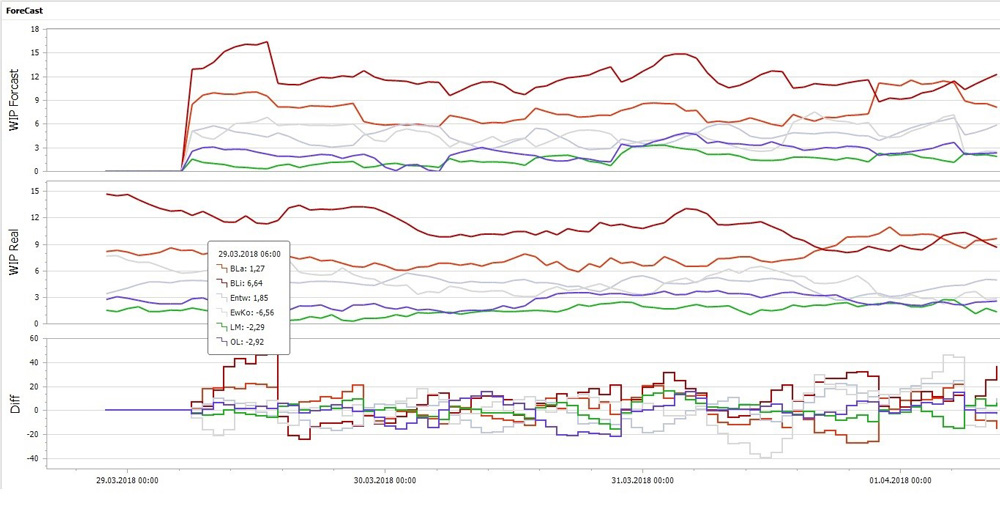 SYSTEMA Production Forecast Results